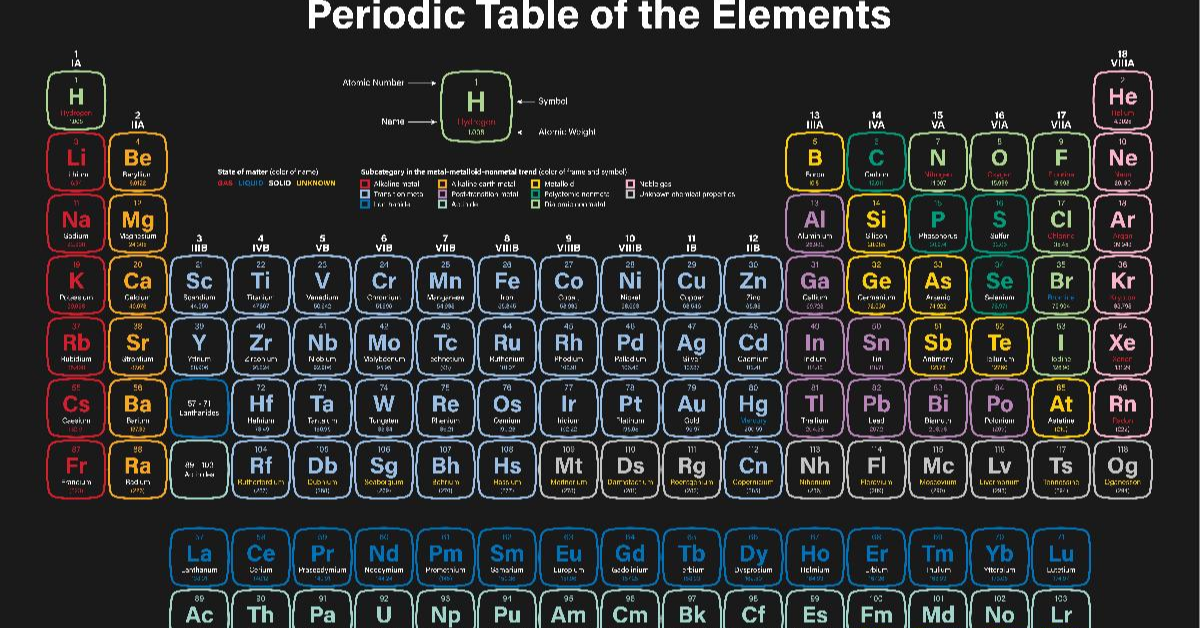 Best Apps For Learning Chemistry With Periodic Table Of Elements