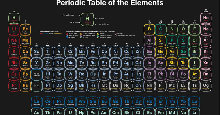 best apps for learning chemistry with periodic table of elements chart appgrooves discover best iphone android apps games